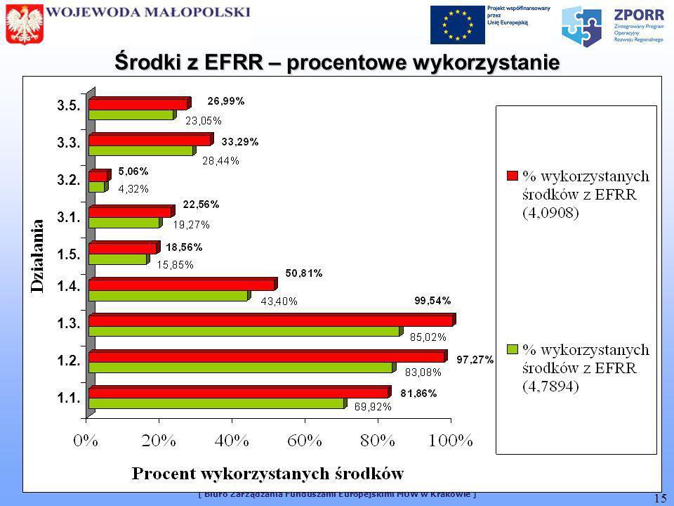 [ Biuro Zarządzania Funduszami Europejskimi MUW w Krakowie ] 15 Środki z EFRR – procentowe wykorzystanie 1.1. 1.2. 1.3. 1.4. 1.5. 3.1. 3.2. 3.3. 3.5.