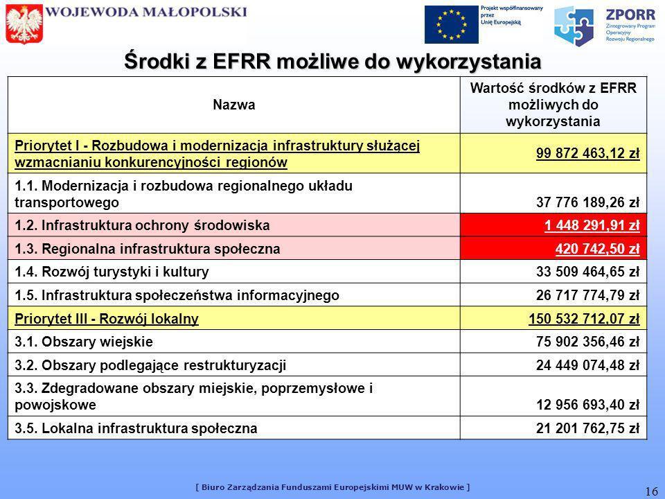 [ Biuro Zarządzania Funduszami Europejskimi MUW w Krakowie ] 16 Nazwa Wartość środków z EFRR możliwych do wykorzystania Priorytet I - Rozbudowa i mode