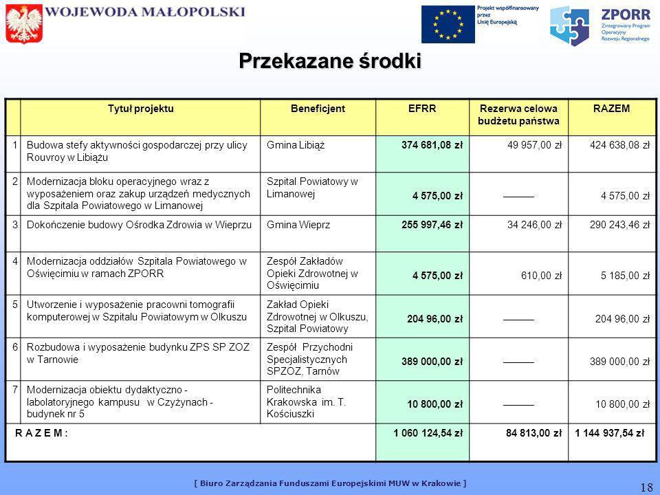 [ Biuro Zarządzania Funduszami Europejskimi MUW w Krakowie ] 18 Tytuł projektuBeneficjentEFRRRezerwa celowa budżetu państwa RAZEM 1Budowa stefy aktywn