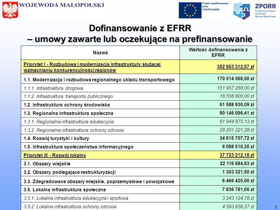 [ Biuro Zarządzania Funduszami Europejskimi MUW w Krakowie ] 3 Nazwa Wartość dofinansowania z EFRR Priorytet I - Rozbudowa i modernizacja infrastruktury służącej wzmacnianiu konkurencyjności regionów 352 953 312,57 zł 1.1.