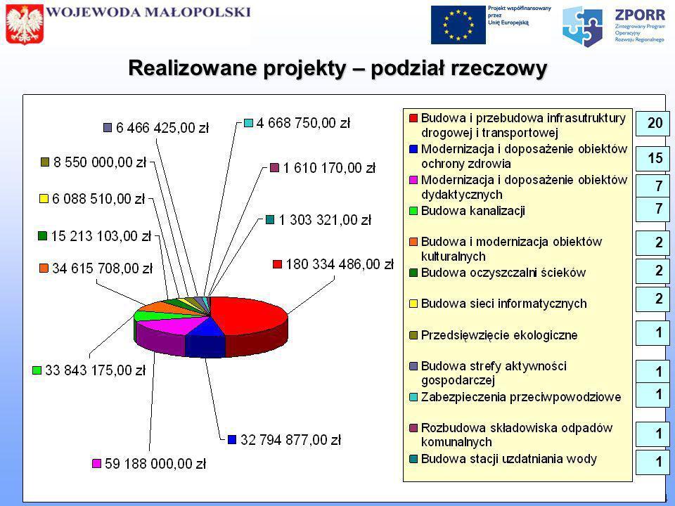 [ Biuro Zarządzania Funduszami Europejskimi MUW w Krakowie ] 4 Realizowane projekty – podział rzeczowy 20 15 7 7 2 2 2 1 1 1 1 1