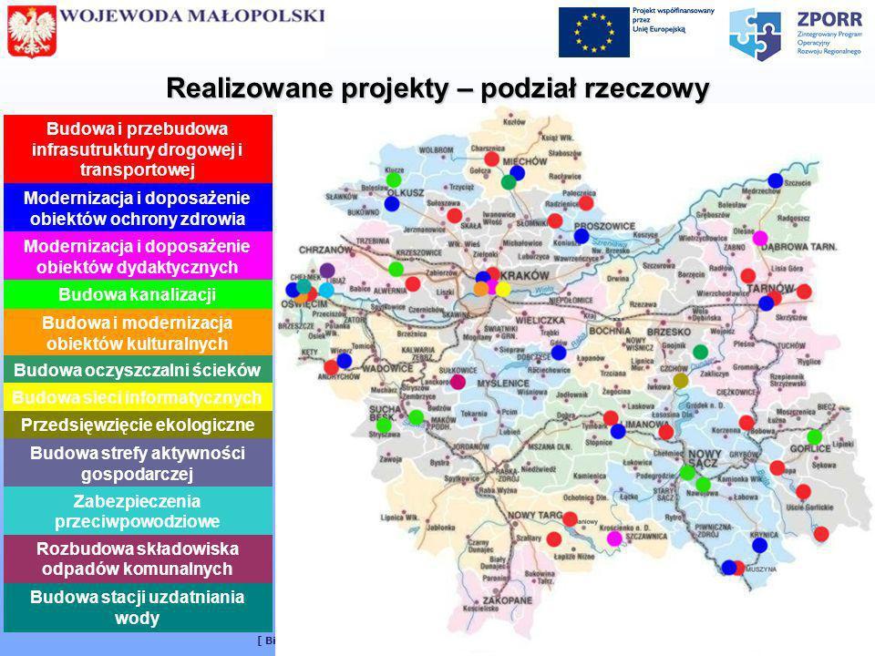 [ Biuro Zarządzania Funduszami Europejskimi MUW w Krakowie ] 5 Realizowane projekty – podział rzeczowy Budowa i przebudowa infrasutruktury drogowej i
