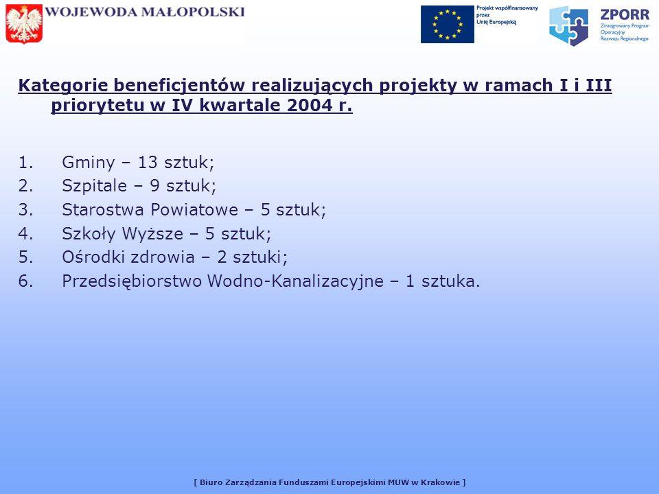 [ Biuro Zarządzania Funduszami Europejskimi MUW w Krakowie ] Kategorie beneficjentów realizujących projekty w ramach I i III priorytetu w IV kwartale
