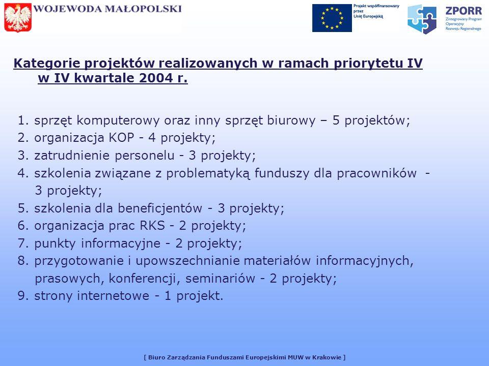 [ Biuro Zarządzania Funduszami Europejskimi MUW w Krakowie ] Kategorie projektów realizowanych w ramach priorytetu IV w IV kwartale 2004 r.