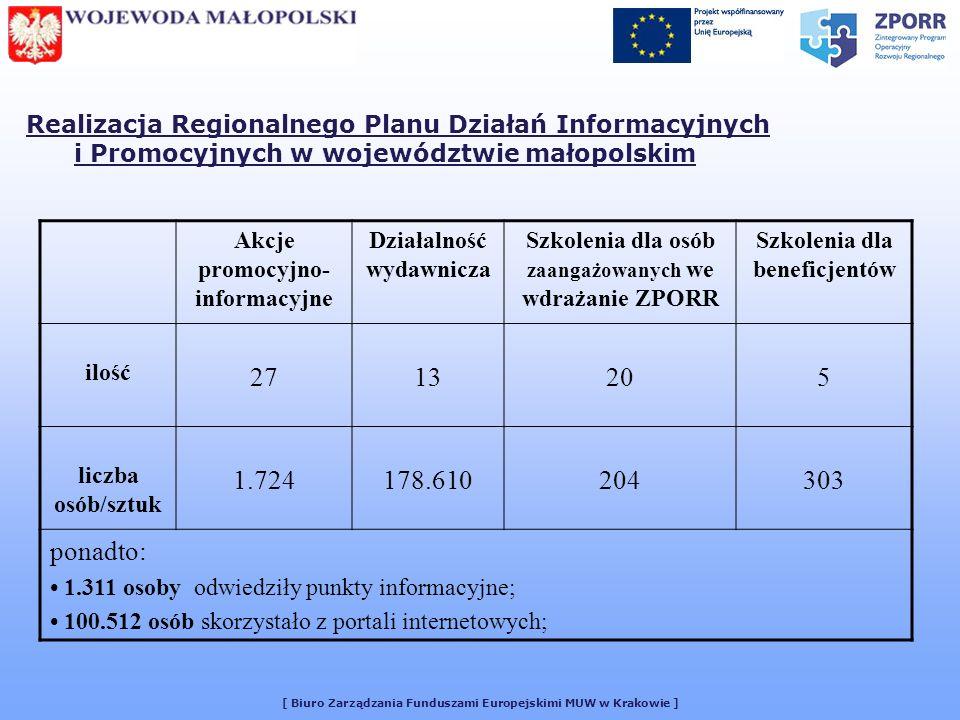 [ Biuro Zarządzania Funduszami Europejskimi MUW w Krakowie ] Realizacja Regionalnego Planu Działań Informacyjnych i Promocyjnych w województwie małopolskim Akcje promocyjno- informacyjne Działalność wydawnicza Szkolenia dla osób zaangażowanych we wdrażanie ZPORR Szkolenia dla beneficjentów ilość 2713205 liczba osób/sztuk 1.724178.610204303 ponadto: 1.311 osoby odwiedziły punkty informacyjne; 100.512 osób skorzystało z portali internetowych;