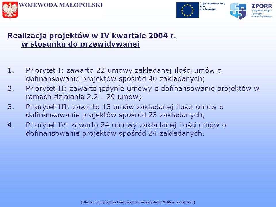 [ Biuro Zarządzania Funduszami Europejskimi MUW w Krakowie ] Realizacja projektów w IV kwartale 2004 r. w stosunku do przewidywanej 1.Priorytet I: zaw