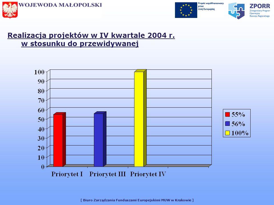 [ Biuro Zarządzania Funduszami Europejskimi MUW w Krakowie ] Realizacja projektów w IV kwartale 2004 r. w stosunku do przewidywanej
