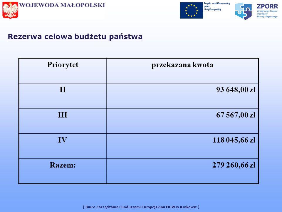 [ Biuro Zarządzania Funduszami Europejskimi MUW w Krakowie ] Rezerwa celowa budżetu państwa Priorytetprzekazana kwota II93 648,00 zł III67 567,00 zł IV118 045,66 zł Razem:279 260,66 zł