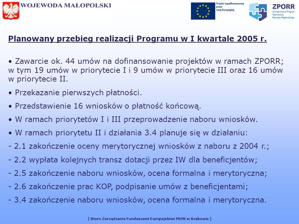 [ Biuro Zarządzania Funduszami Europejskimi MUW w Krakowie ] Planowany przebieg realizacji Programu w I kwartale 2005 r. Zawarcie ok. 44 umów na dofin
