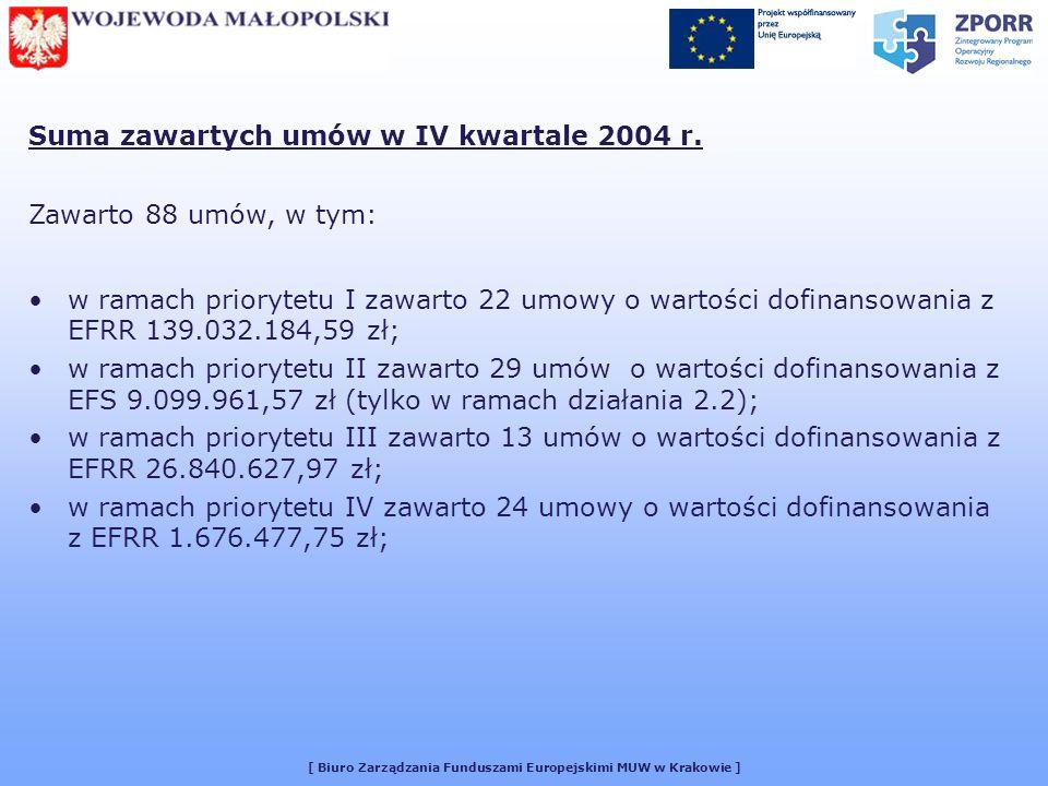 [ Biuro Zarządzania Funduszami Europejskimi MUW w Krakowie ] Suma zawartych umów w IV kwartale 2004 r. Zawarto 88 umów, w tym: w ramach priorytetu I z