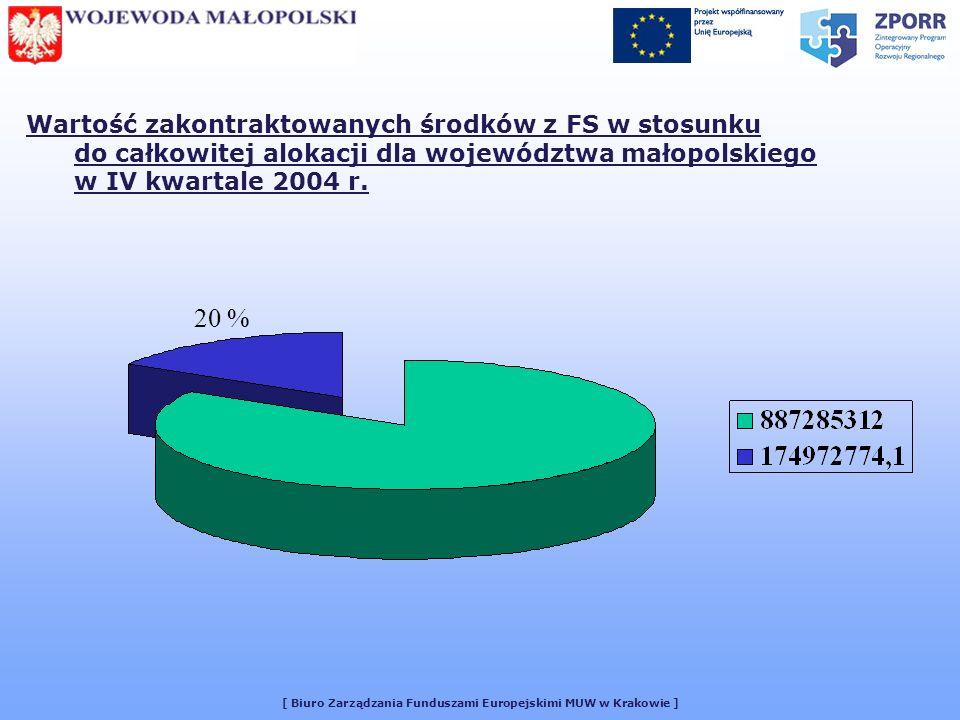 [ Biuro Zarządzania Funduszami Europejskimi MUW w Krakowie ] Wartość zakontraktowanych środków z FS w stosunku do całkowitej alokacji dla województwa małopolskiego w IV kwartale 2004 r.