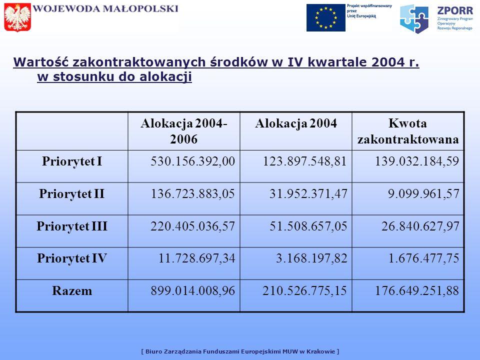 [ Biuro Zarządzania Funduszami Europejskimi MUW w Krakowie ] Wartość zakontraktowanych środków w IV kwartale 2004 r. w stosunku do alokacji Alokacja 2