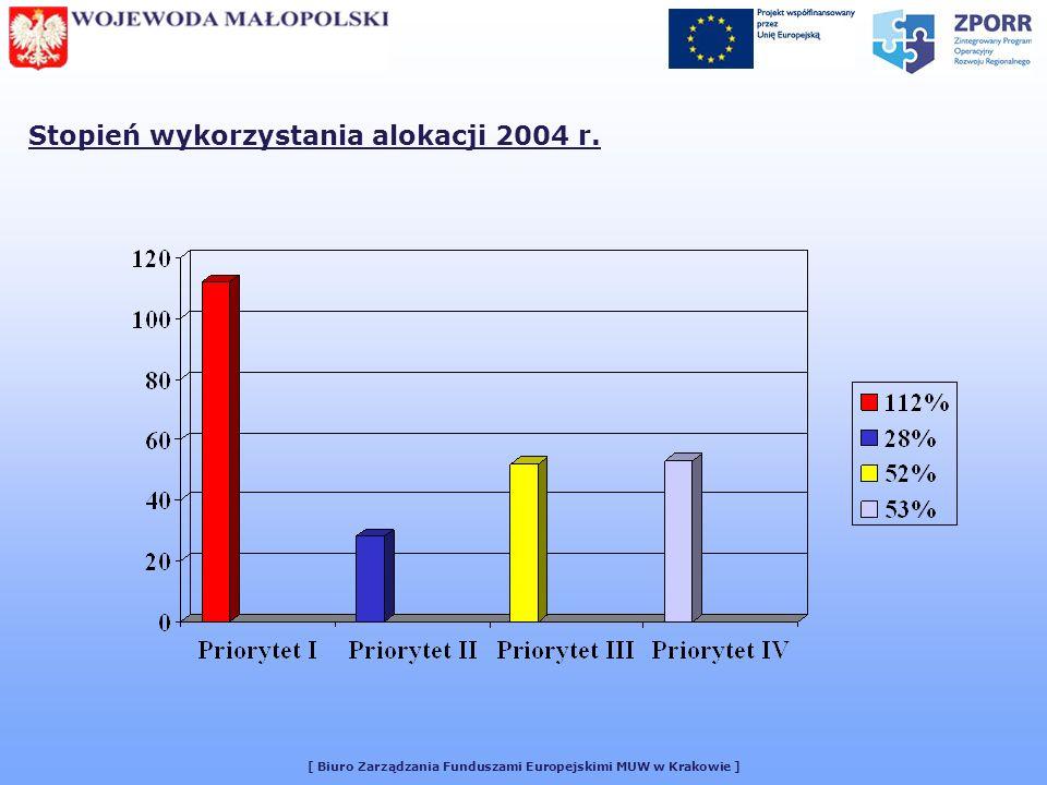 [ Biuro Zarządzania Funduszami Europejskimi MUW w Krakowie ] Stopień wykorzystania alokacji 2004 r.