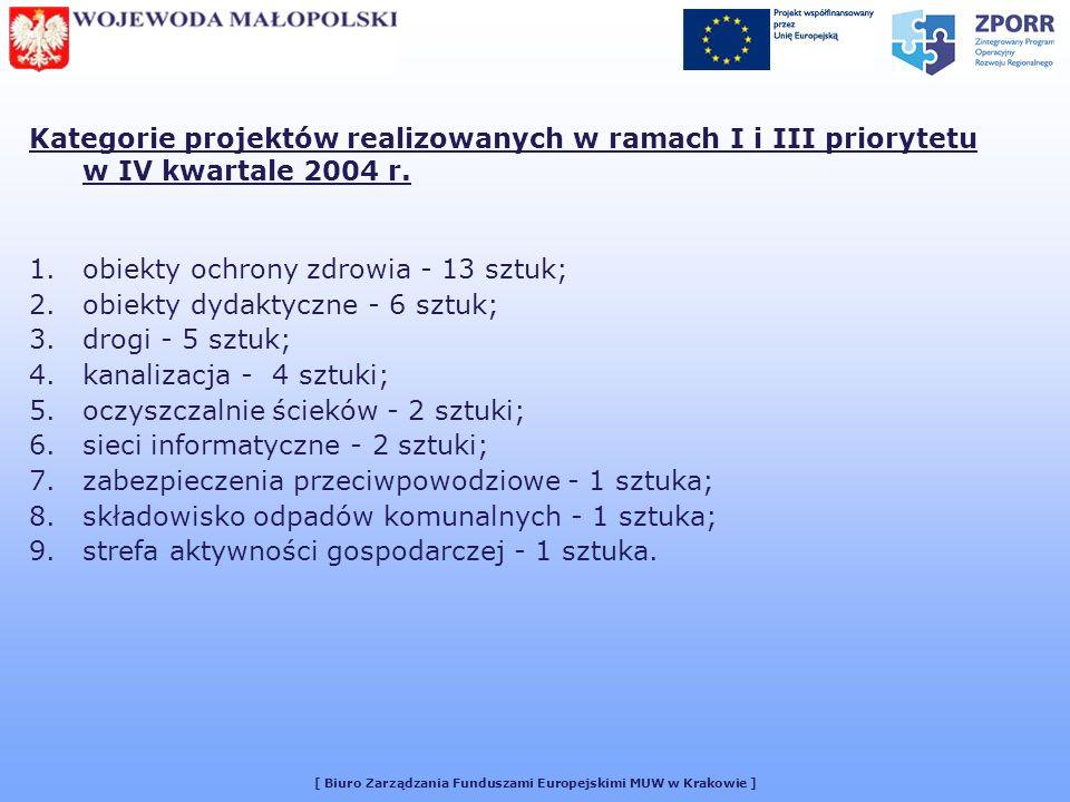 [ Biuro Zarządzania Funduszami Europejskimi MUW w Krakowie ] Kategorie projektów realizowanych w ramach I i III priorytetu w IV kwartale 2004 r.