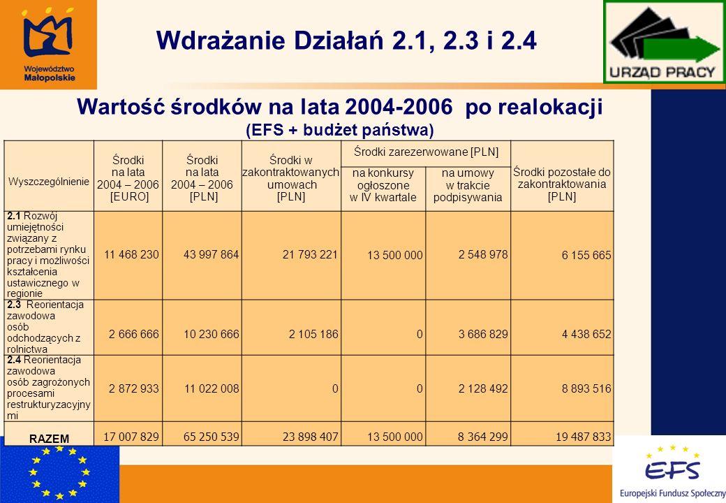 2 Wyszczególnienie Środki na lata 2004 – 2006 [EURO] Środki na lata 2004 – 2006 [PLN] Środki w zakontraktowanych umowach [PLN] Środki zarezerwowane [PLN] Środki pozostałe do zakontraktowania [PLN] na konkursy ogłoszone w IV kwartale na umowy w trakcie podpisywania 2.1 Rozwój umiejętności związany z potrzebami rynku pracy i możliwości kształcenia ustawicznego w regionie 11 468 230 43 997 86421 793 22113 500 0002 548 9786 155 665 2.3 Reorientacja zawodowa osób odchodzących z rolnictwa 2 666 666 10 230 6662 105 18603 686 8294 438 652 2.4 Reorientacja zawodowa osób zagrożonych procesami restrukturyzacyjny mi 2 872 93311 022 008002 128 4928 893 516 RAZEM 17 007 82965 250 53923 898 407 13 500 000 8 364 29919 487 833 Wdrażanie Działań 2.1, 2.3 i 2.4 Wartość środków na lata 2004-2006 po realokacji (EFS + budżet państwa)