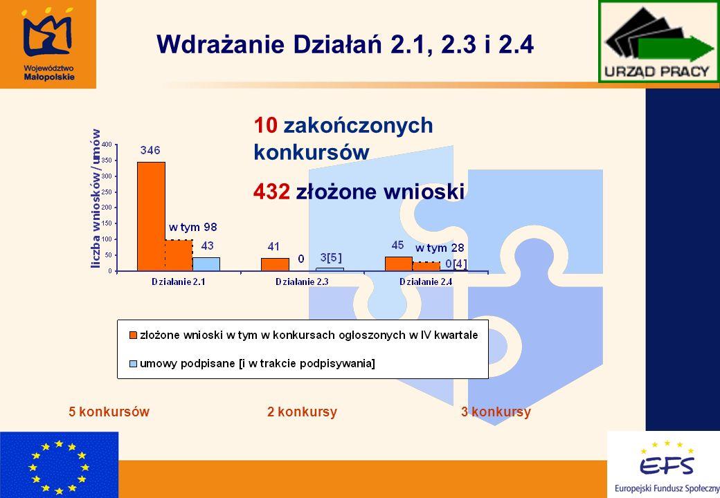 3 Wdrażanie Działań 2.1, 2.3 i 2.4 10 zakończonych konkursów 432 złożone wnioski 5 konkursów2 konkursy3 konkursy