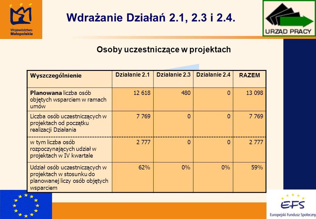 6 Wdrażanie Działań 2.1, 2.3 i 2.4.