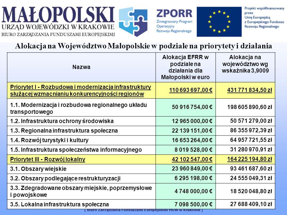 [ Biuro Zarządzania Funduszami Europejskimi MUW w Krakowie ] Nazwa Alokacja EFRR w podziale na działania dla Małopolski w euro Alokacja na województwo wg wskaźnika 3,9009 Priorytet I - Rozbudowa i modernizacja infrastruktury służącej wzmacnianiu konkurencyjności regionów 110 693 697,00 431 771 834,50 zł 1.1.