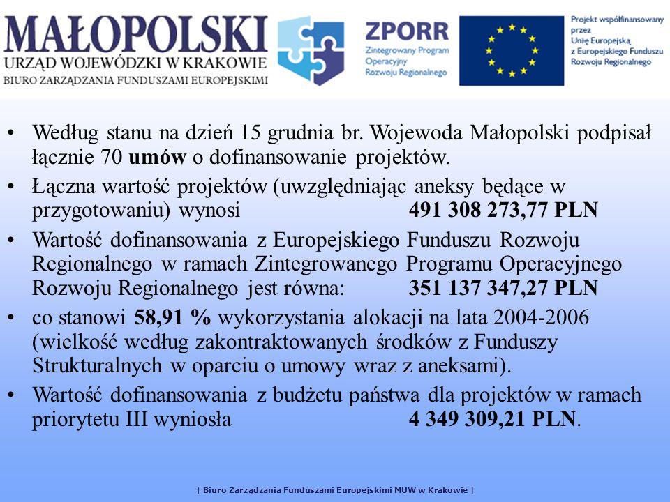 [ Biuro Zarządzania Funduszami Europejskimi MUW w Krakowie ] Według stanu na dzień 15 grudnia br. Wojewoda Małopolski podpisał łącznie 70 umów o dofin