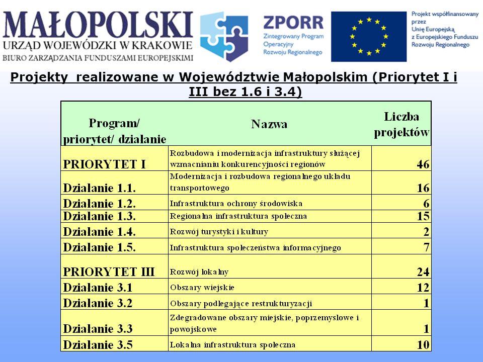 [ Biuro Zarządzania Funduszami Europejskimi MUW w Krakowie ] Informacje o podpisanych umowach (stan na 14.12, z uwzględnieniem aneksów) Priorytet I - 46 projektów 1).