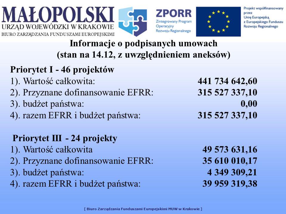 [ Biuro Zarządzania Funduszami Europejskimi MUW w Krakowie ] Informacje o podpisanych umowach (stan na 14.12, z uwzględnieniem aneksów) Priorytet I -