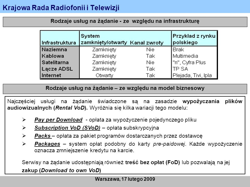 Krajowa Rada Radiofonii i Telewizji Warszawa, 17 lutego 2009 Rodzaje usług na żądanie - ze względu na infrastrukturę Rodzaje usług na żądanie – ze względu na model biznesowy Najczęściej usługi na żądanie świadczone są na zasadzie wypożyczania plików audiowizualnych (Rental VoD).