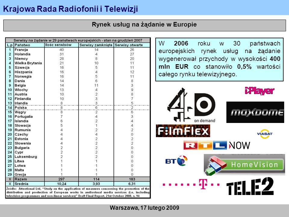 Krajowa Rada Radiofonii i Telewizji Warszawa, 17 lutego 2009 Rynek usług na żądanie w Europie W 2006 roku w 30 państwach europejskich rynek usług na żądanie wygenerował przychody w wysokości 400 mln EUR co stanowiło 0,5% wartości całego rynku telewizyjnego.
