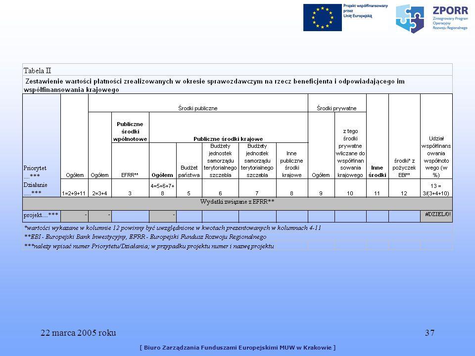 22 marca 2005 roku37 [ Biuro Zarządzania Funduszami Europejskimi MUW w Krakowie ]