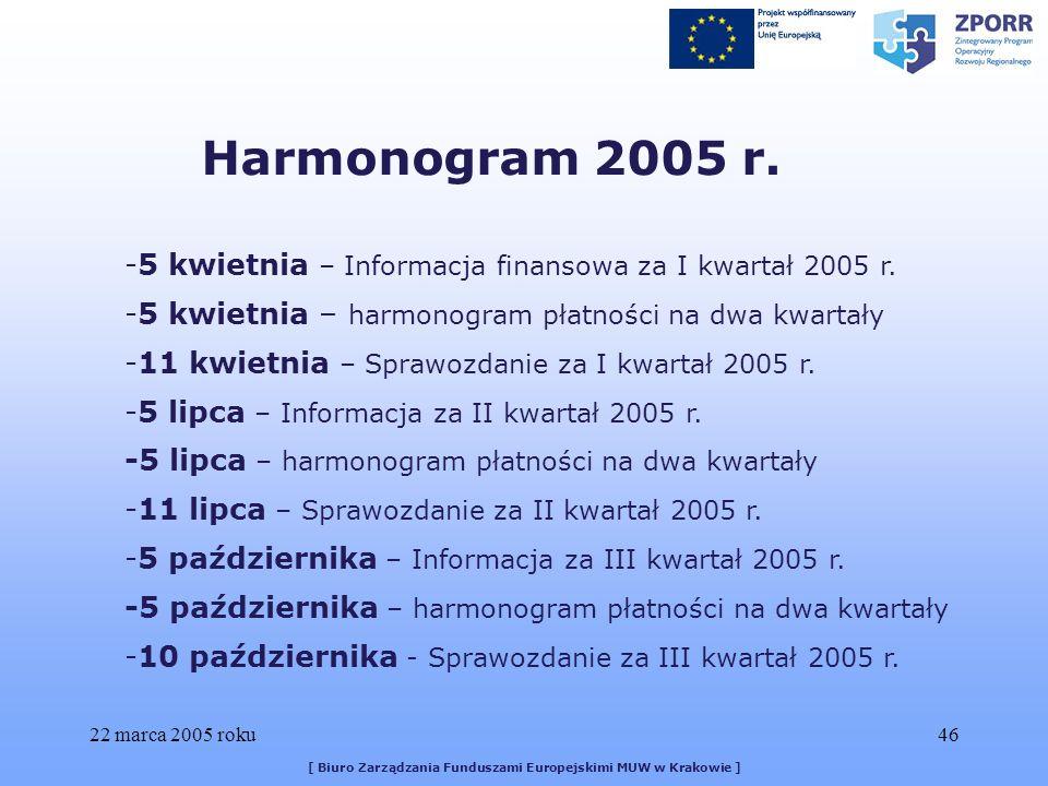 22 marca 2005 roku46 [ Biuro Zarządzania Funduszami Europejskimi MUW w Krakowie ] -5 kwietnia – Informacja finansowa za I kwartał 2005 r.