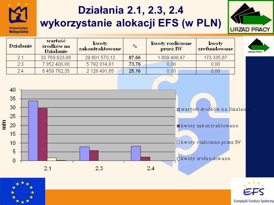 11 Działania 2.1, 2.3, 2.4 wykorzystanie alokacji EFS (w PLN)