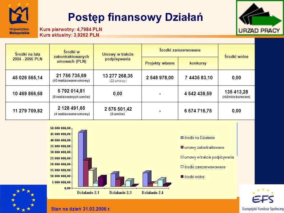 3 Postęp finansowy Działań Kurs pierwotny: 4,7984 PLN Kurs aktualny: 3,9262 PLN Środki na lata 2004 - 2006 PLN Środki w zakontraktowanych umowach (PLN