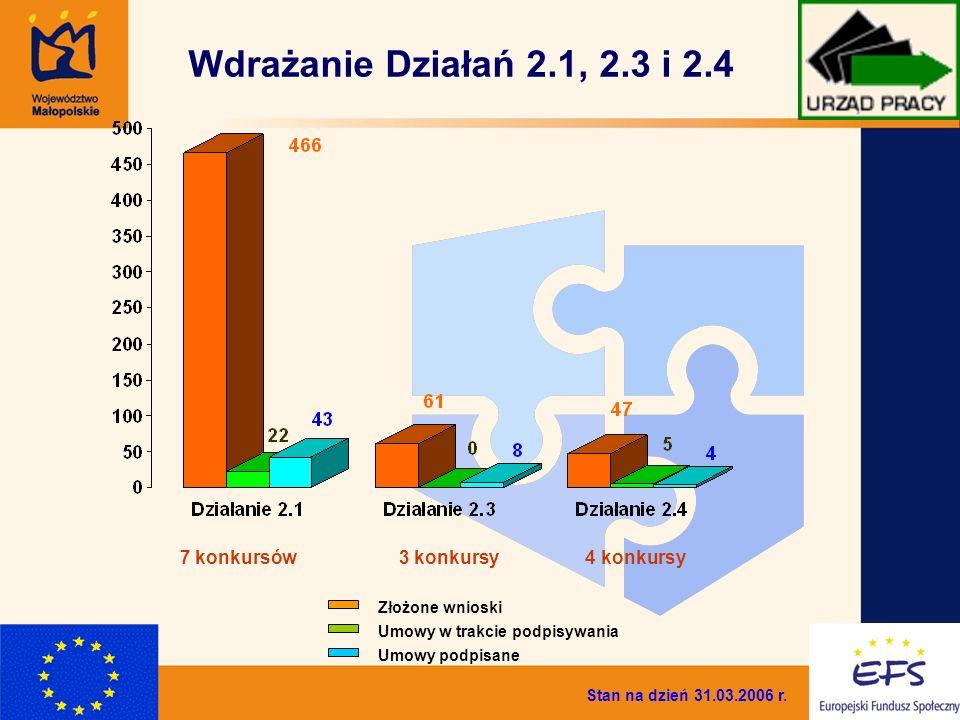 4 Wdrażanie Działań 2.1, 2.3 i 2.4 7 konkursów3 konkursy 4 konkursy Umowy w trakcie podpisywania Złożone wnioski Umowy podpisane Stan na dzień 31.03.2006 r.