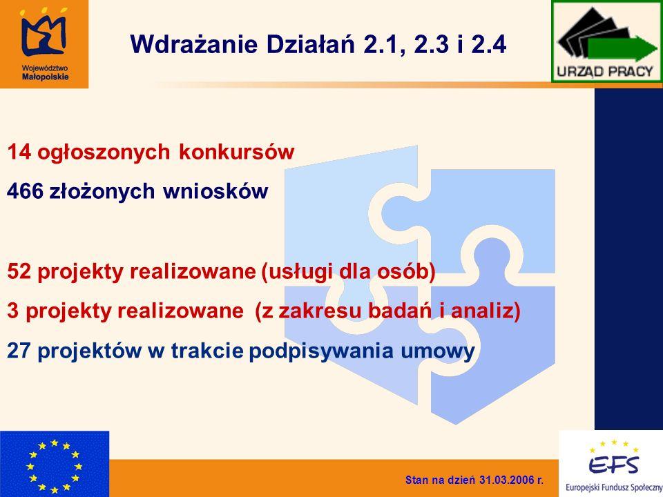 6 Wdrażanie Działań 2.1, 2.3 i 2.4 Stan na dzień 31.03.2006 r. 14 ogłoszonych konkursów 466 złożonych wniosków 52 projekty realizowane (usługi dla osó