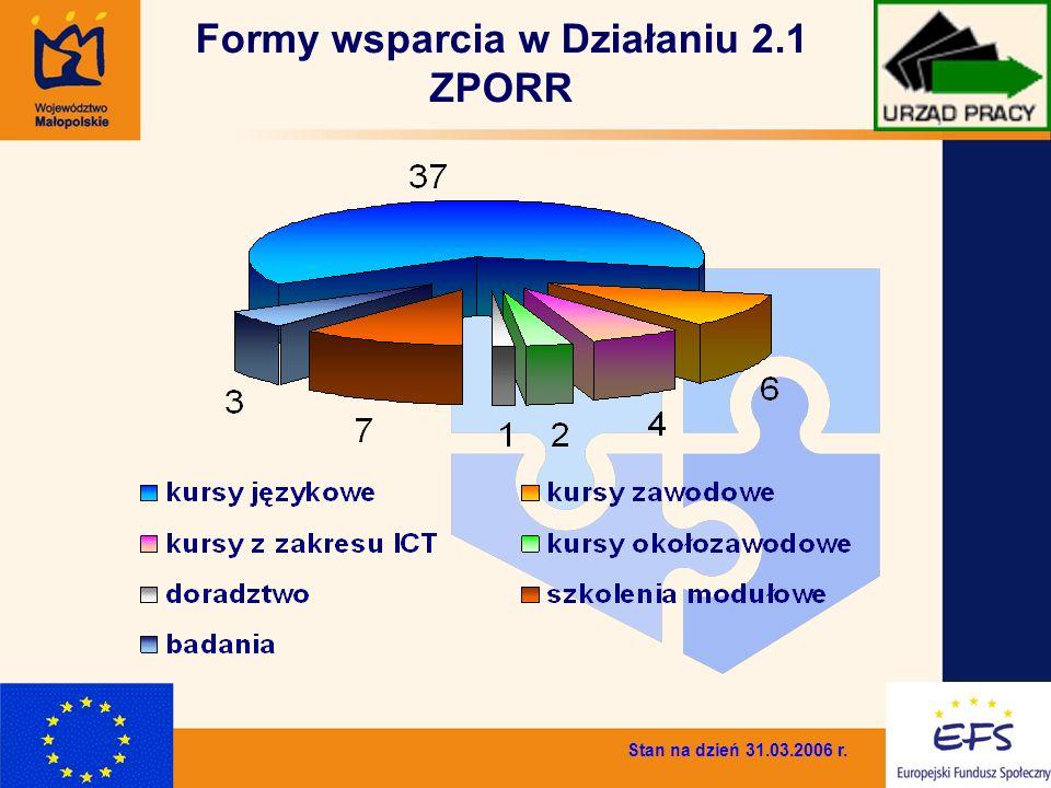 7 Formy wsparcia w Działaniu 2.1 ZPORR Stan na dzień 31.03.2006 r.