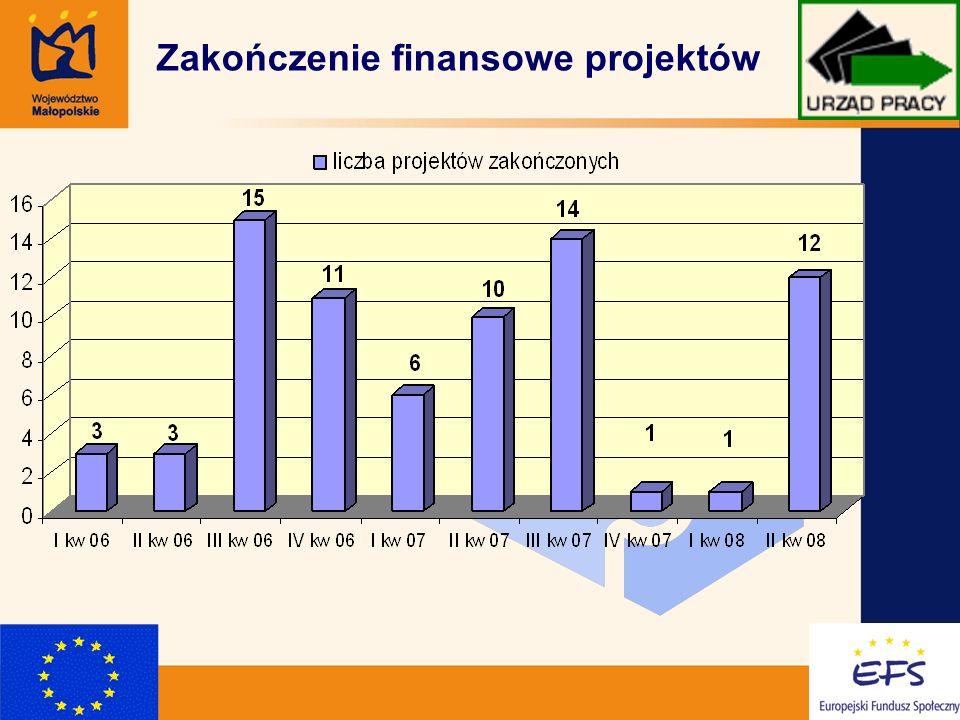 9 Zakończenie finansowe projektów