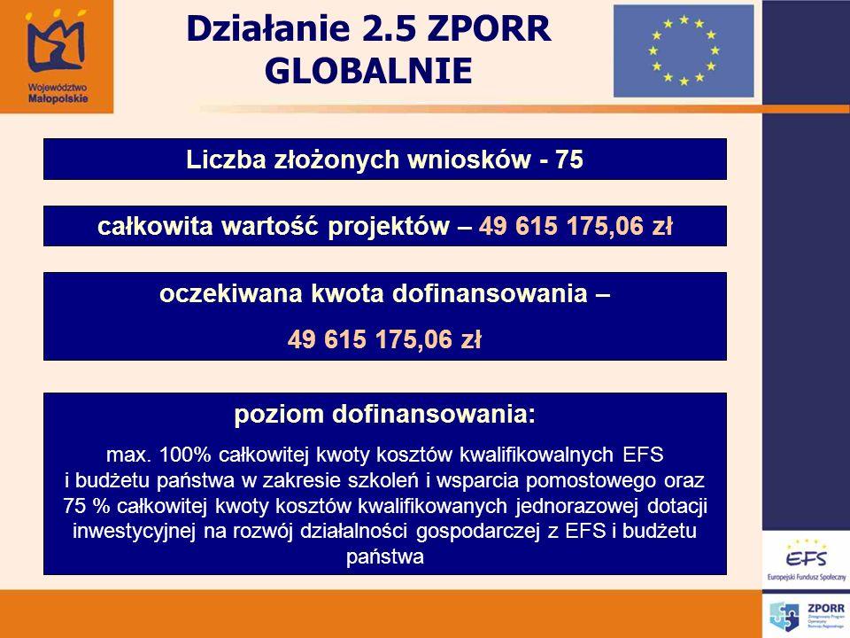 Liczba złożonych wniosków - 75 całkowita wartość projektów – 49 615 175,06 zł oczekiwana kwota dofinansowania – 49 615 175,06 zł poziom dofinansowania: max.
