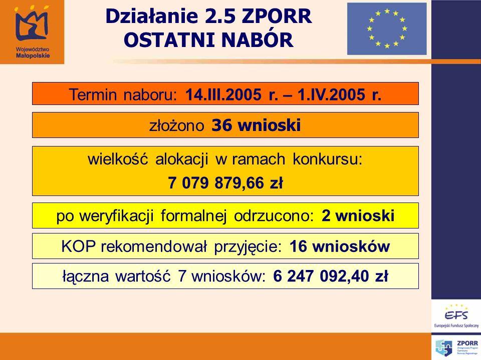 Działanie 2.5 ZPORR OSTATNI NABÓR Termin naboru: 14.III.2005 r.