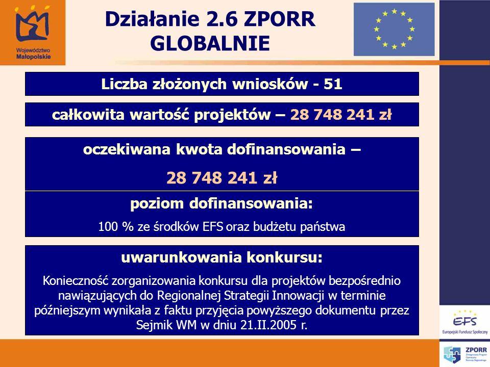 Działanie 2.6 ZPORR GLOBALNIE Liczba złożonych wniosków - 51 całkowita wartość projektów – 28 748 241 zł oczekiwana kwota dofinansowania – 28 748 241 zł poziom dofinansowania: 100 % ze środków EFS oraz budżetu państwa uwarunkowania konkursu: Konieczność zorganizowania konkursu dla projektów bezpośrednio nawiązujących do Regionalnej Strategii Innowacji w terminie późniejszym wynikała z faktu przyjęcia powyższego dokumentu przez Sejmik WM w dniu 21.II.2005 r.
