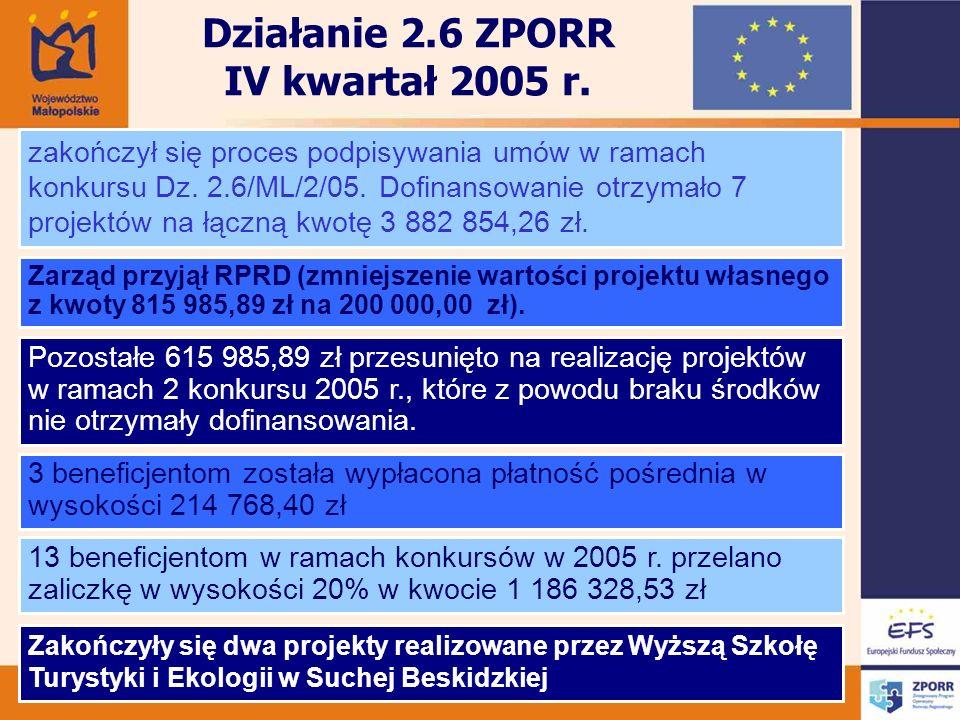 Działanie 2.6 ZPORR IV kwartał 2005 r. zakończył się proces podpisywania umów w ramach konkursu Dz.