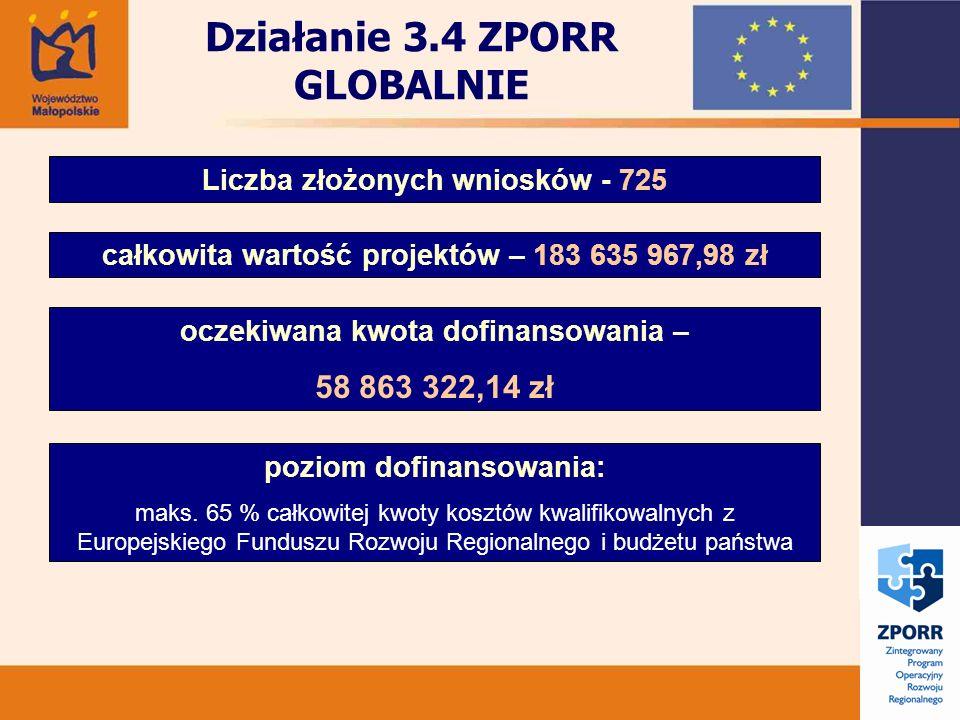Działanie 3.4 ZPORR GLOBALNIE Liczba złożonych wniosków - 725 całkowita wartość projektów – 183 635 967,98 zł oczekiwana kwota dofinansowania – 58 863 322,14 zł poziom dofinansowania: maks.