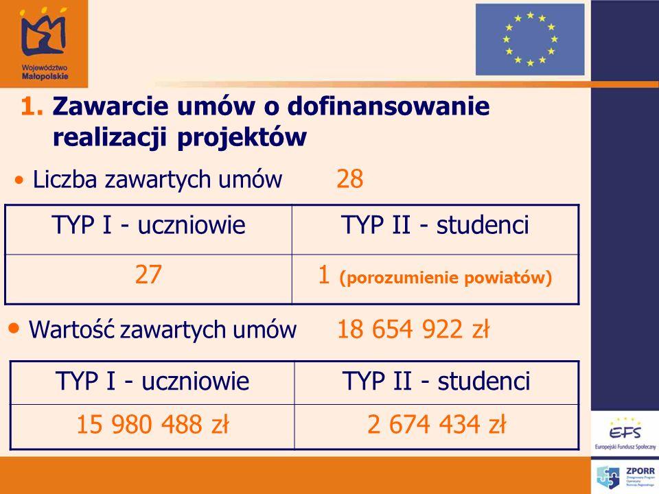 Liczba zawartych umów 28 TYP I - uczniowieTYP II - studenci 271 (porozumienie powiatów) Wartość zawartych umów 18 654 922 zł 1.Zawarcie umów o dofinansowanie realizacji projektów TYP I - uczniowieTYP II - studenci 15 980 488 zł2 674 434 zł