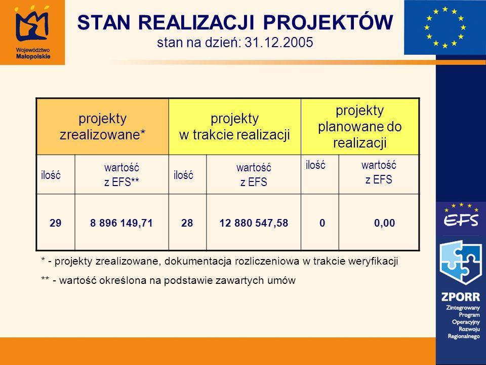 STAN REALIZACJI PROJEKTÓW stan na dzień: 31.12.2005 projekty zrealizowane* projekty w trakcie realizacji projekty planowane do realizacji ilość wartość z EFS** ilość wartość z EFS ilośćwartość z EFS 298 896 149,712812 880 547,58 0 0,00 * - projekty zrealizowane, dokumentacja rozliczeniowa w trakcie weryfikacji ** - wartość określona na podstawie zawartych umów