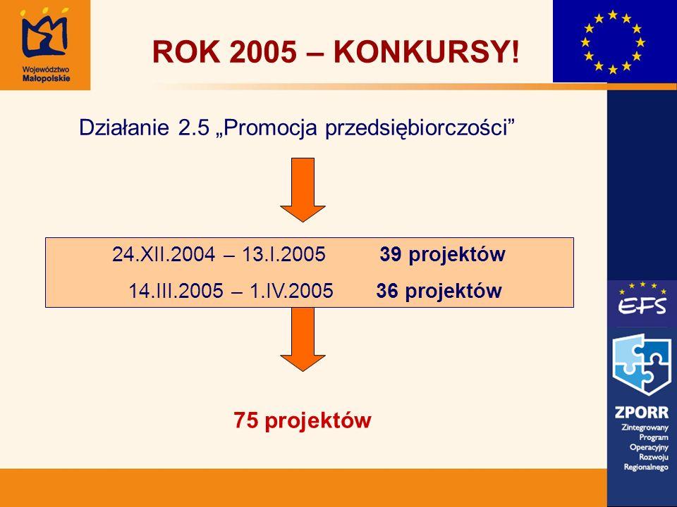 75 projektów ROK 2005 – KONKURSY! Działanie 2.5 Promocja przedsiębiorczości 24.XII.2004 – 13.I.2005 39 projektów 14.III.2005 – 1.IV.2005 36 projektów