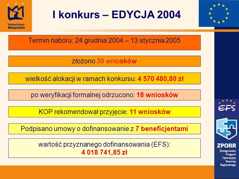 Termin naboru: 24 grudnia 2004 – 13 stycznia 2005 złożono 39 wniosków wielkość alokacji w ramach konkursu: 4 570 480,80 zł po weryfikacji formalnej odrzucono: 18 wniosków KOP rekomendował przyjęcie: 11 wniosków wartość przyznanego dofinansowania (EFS): 4 018 741,85 zł Podpisano umowy o dofinansowanie z 7 beneficjentami I konkurs – EDYCJA 2004