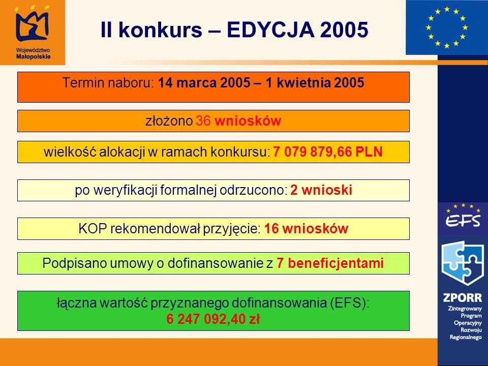 Termin naboru: 14 marca 2005 – 1 kwietnia 2005 złożono 36 wniosków wielkość alokacji w ramach konkursu: 7 079 879,66 PLN po weryfikacji formalnej odrzucono: 2 wnioski KOP rekomendował przyjęcie: 16 wniosków łączna wartość przyznanego dofinansowania (EFS): 6 247 092,40 zł II konkurs – EDYCJA 2005 Podpisano umowy o dofinansowanie z 7 beneficjentami