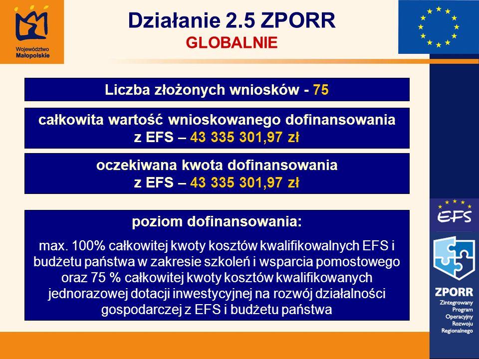 Działanie 2.5 ZPORR GLOBALNIE Liczba złożonych wniosków - 75 całkowita wartość wnioskowanego dofinansowania z EFS – 43 335 301,97 zł oczekiwana kwota dofinansowania z EFS – 43 335 301,97 zł poziom dofinansowania: max.