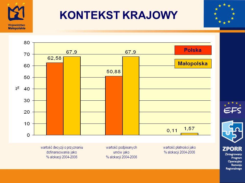 KONTEKST KRAJOWY wartość decyzji o przyznaniu dofinansowania jako % alokacji 2004-2006 wartość podpisanych umów jako % alokacji 2004-2006 wartość płatności jako % alokacji 2004-2006 Polska Małopolska