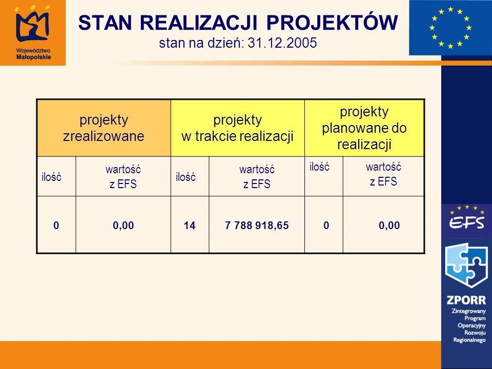 STAN REALIZACJI PROJEKTÓW stan na dzień: 31.12.2005 projekty zrealizowane projekty w trakcie realizacji projekty planowane do realizacji ilość wartość z EFS ilość wartość z EFS ilośćwartość z EFS 00,00147 788 918,65 0 0,00