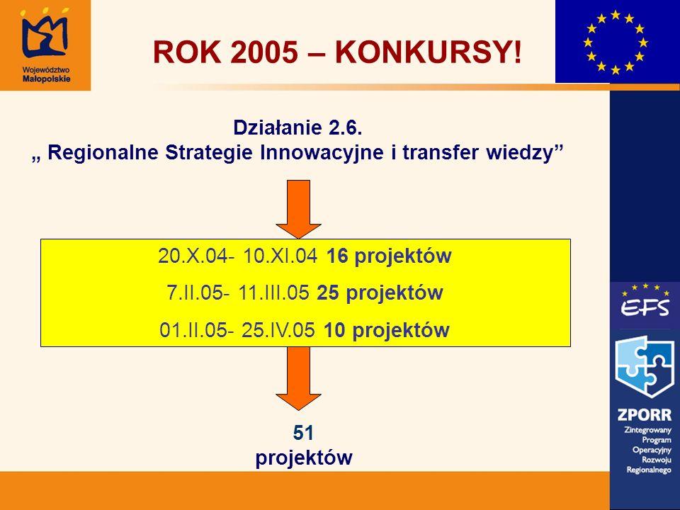 51 projektów ROK 2005 – KONKURSY! Działanie 2.6. Regionalne Strategie Innowacyjne i transfer wiedzy 20.X.04- 10.XI.04 16 projektów 7.II.05- 11.III.05