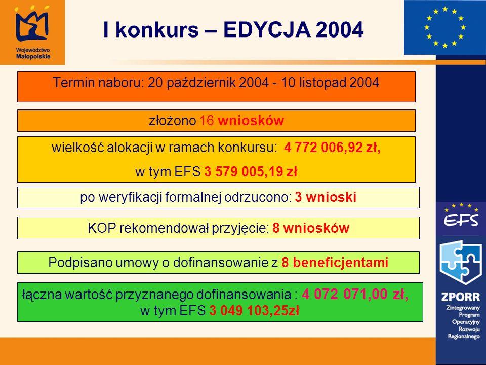 Termin naboru: 20 październik 2004 - 10 listopad 2004 złożono 16 wniosków wielkość alokacji w ramach konkursu: 4 772 006,92 zł, w tym EFS 3 579 005,19 zł po weryfikacji formalnej odrzucono: 3 wnioski KOP rekomendował przyjęcie: 8 wniosków łączna wartość przyznanego dofinansowania : 4 072 071,00 zł, w tym EFS 3 049 103,25zł I konkurs – EDYCJA 2004 Podpisano umowy o dofinansowanie z 8 beneficjentami